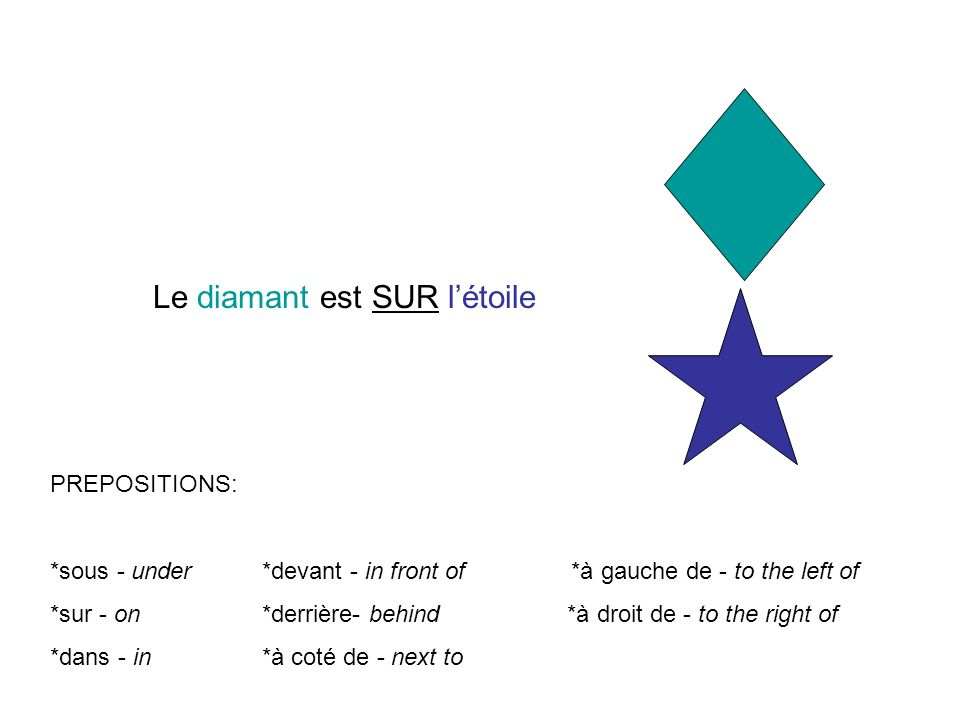 PREPOSITIONS: *sous - under *devant - in front of *à gauche de - to the left of *sur - on *derrière- behind *à droit de - to the right of *dans - in *à coté de - next to Le diamant est SUR létoile