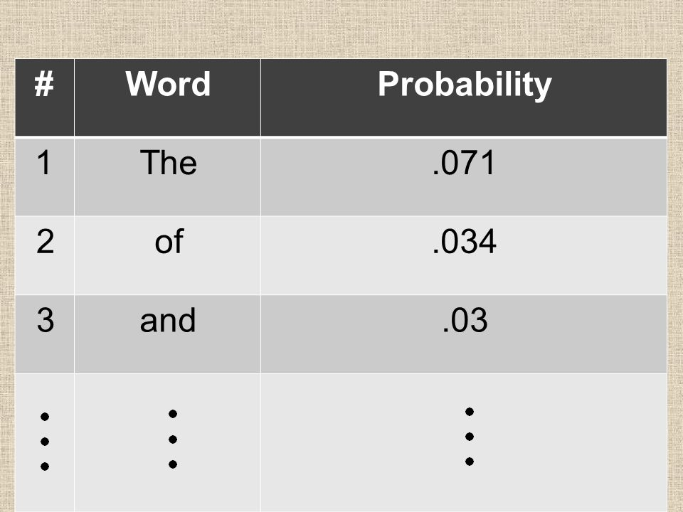 ProbabilityWord#.071The1.034of2.03and3