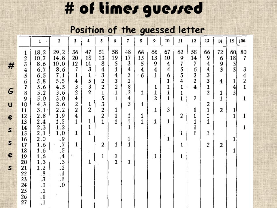 # of times guessed Position of the guessed letter