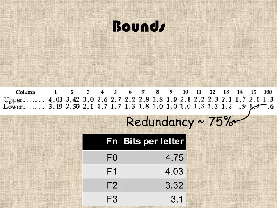 Bounds Redundancy ~ 75% Bits per letterFn 4.75F0 4.03F1 3.32F2 3.1F3