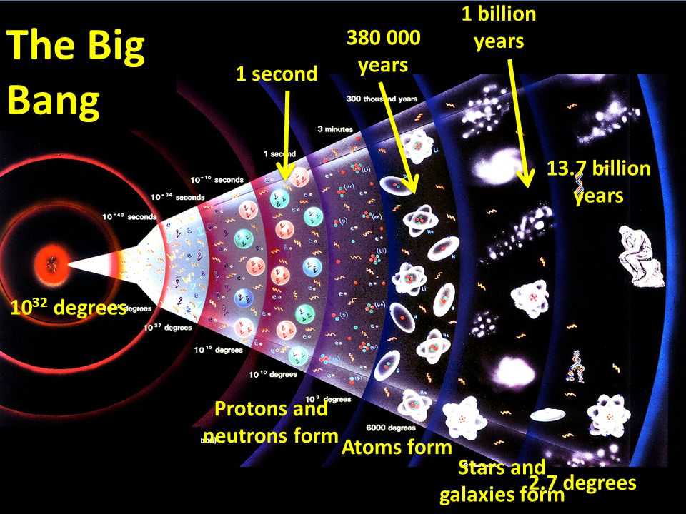 1 second Protons and neutrons form 380 000 years Atoms form 1 billion years Stars and galaxies form 13.7 billion years 2.7 degrees 10 32 degrees The Big Bang