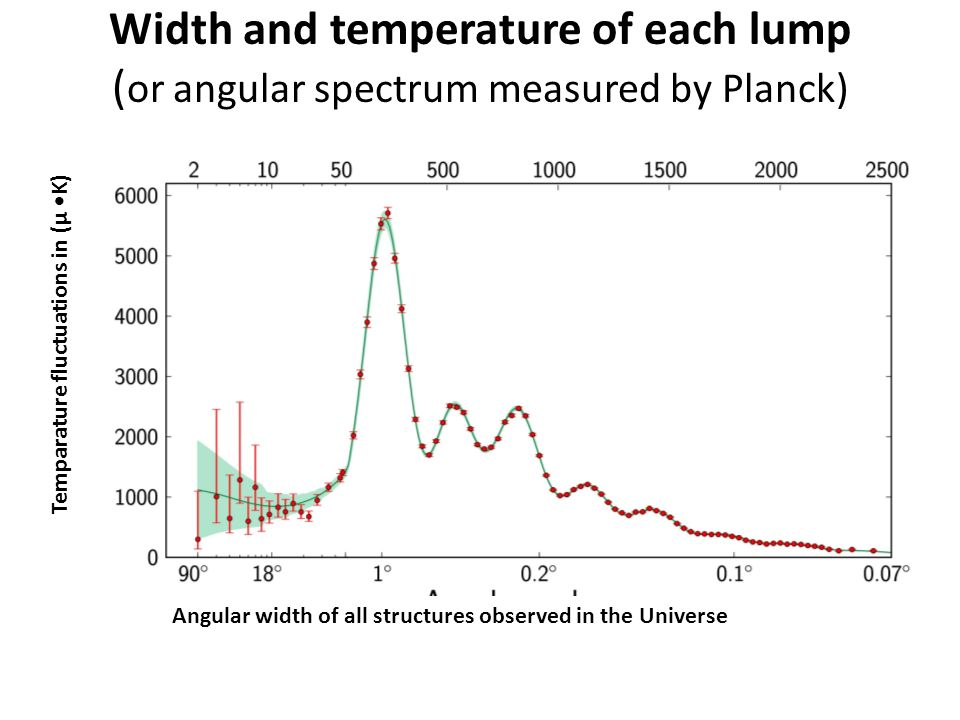 Width and temperature of each lump ( or angular spectrum measured by Planck) Angular width of all structures observed in the Universe Temparature fluctuations in (μ K)