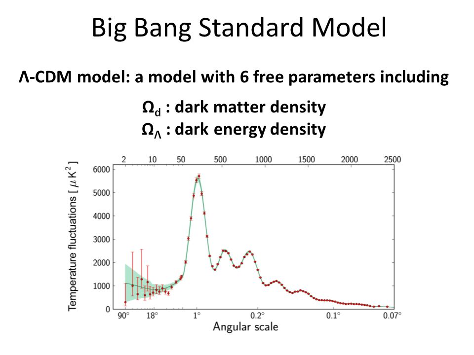 Big Bang Standard Model Λ-CDM model: a model with 6 free parameters including Ω d : dark matter density Ω Λ : dark energy density