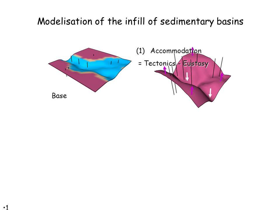 1313 Base (1)Accommodation = Tectonics - Eustasy = Tectonics - Eustasy Modelisation of the infill of sedimentary basins