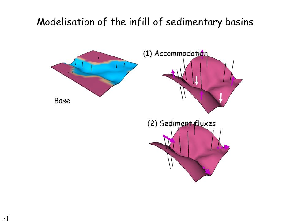 1414 Base (1) Accommodation Modelisation of the infill of sedimentary basins (2) Sediment fluxes