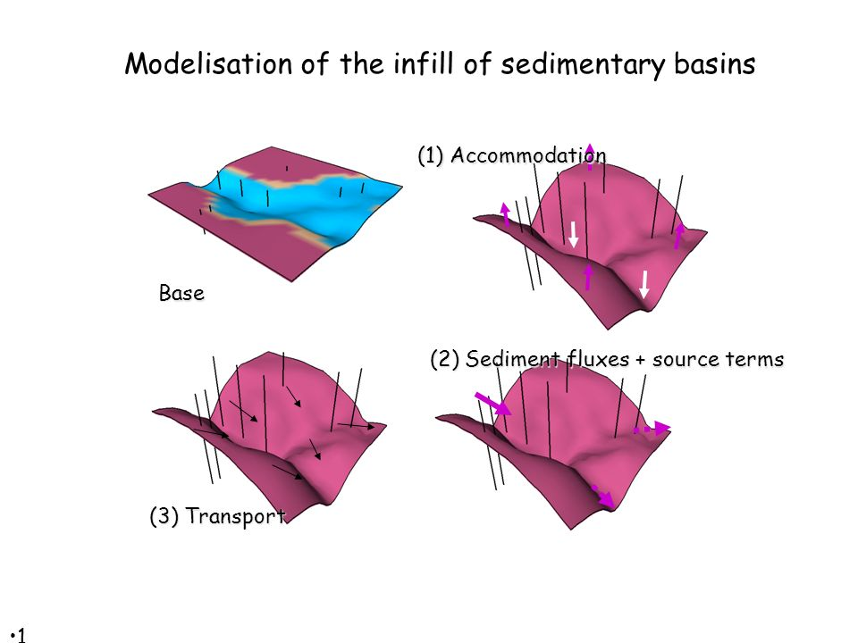 1616 Base (2) Sediment fluxes + source terms (1) Accommodation (3) Transport Modelisation of the infill of sedimentary basins