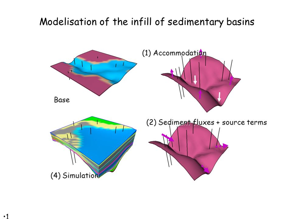 1717 (4) Simulation Base (1) Accommodation Modelisation of the infill of sedimentary basins (2) Sediment fluxes + source terms