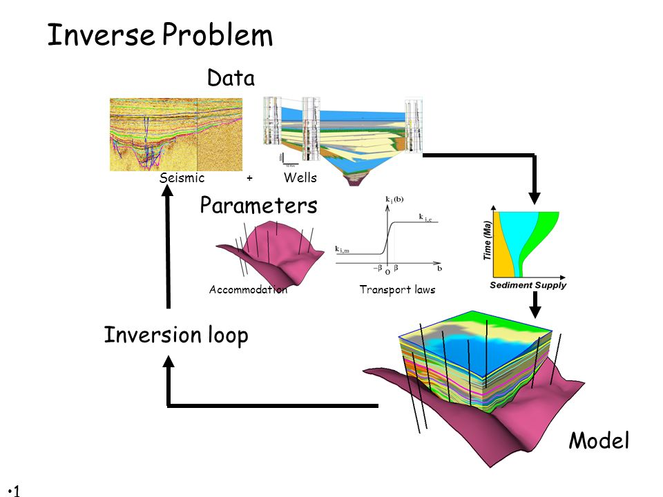 18 18 Inverse Problem Seismic + Wells Data Parameters Accommodation Inversion loop Model Transport laws