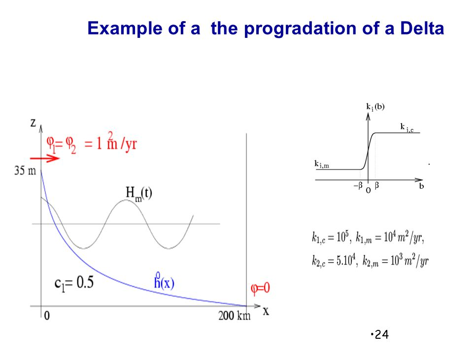 Example of a the progradation of a Delta 24