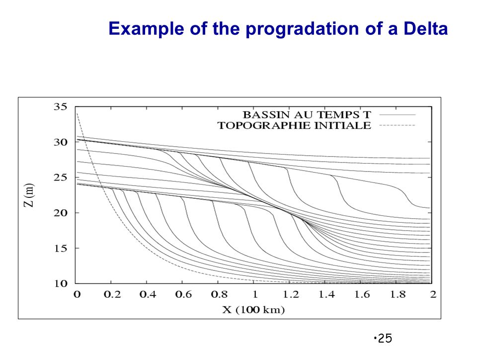 Example of the progradation of a Delta 25