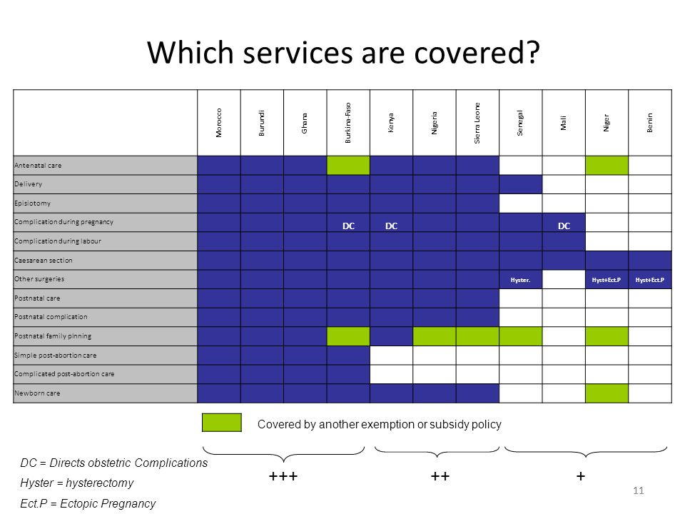 11 Which services are covered.