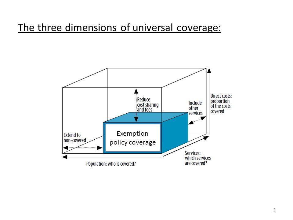 33 The three dimensions of universal coverage: Couverture de la politique dexemption Exemption policy coverage