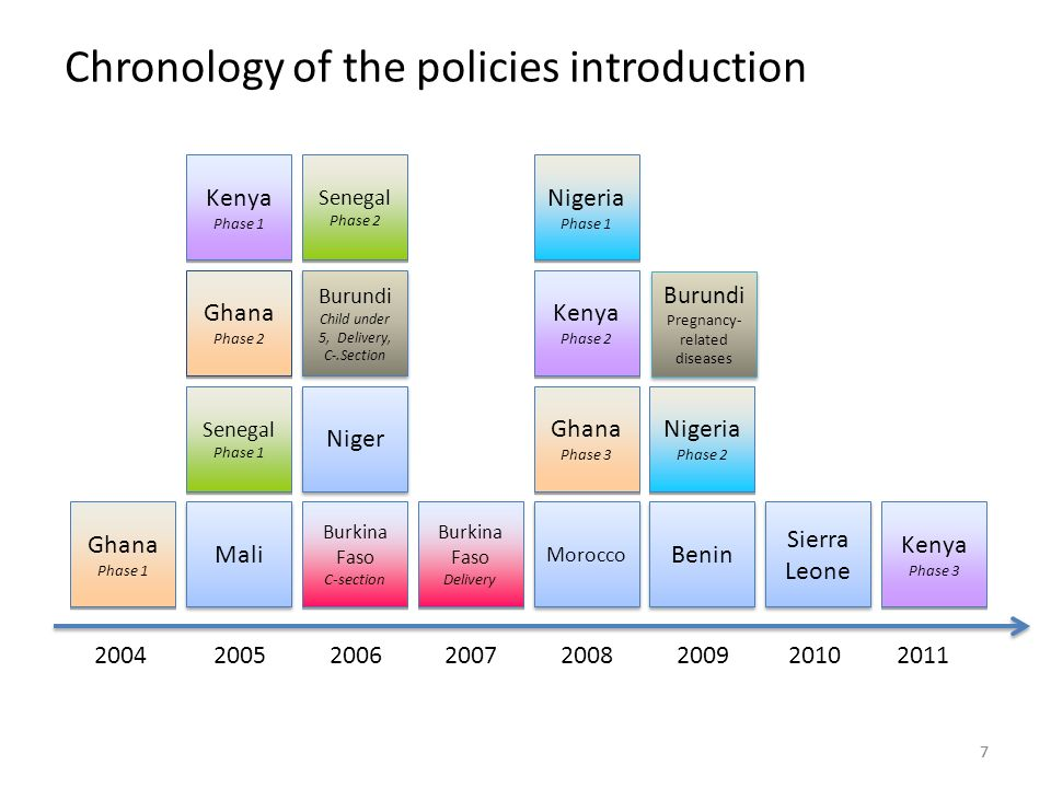 77 Chronology of the policies introduction Burkina Faso C-section Burkina Faso C-section Niger Morocco Benin Mali Sierra Leone Ghana Phase 1 Ghana Phase 1 Senegal Phase 1 Senegal Phase 1 Ghana Phase 2 Ghana Phase 2 Burundi Child under 5, Delivery, C-.Section Burundi Child under 5, Delivery, C-.Section Senegal Phase 2 Senegal Phase 2 Ghana Phase 3 Ghana Phase Kenya Phase 1 Kenya Phase 1 Kenya Phase 2 Kenya Phase 2 Kenya Phase 3 Kenya Phase Nigeria Phase 1 Nigeria Phase 1 Nigeria Phase 2 Nigeria Phase 2 Burkina Faso Delivery Burkina Faso Delivery Burundi Pregnancy- related diseases Burundi Pregnancy- related diseases