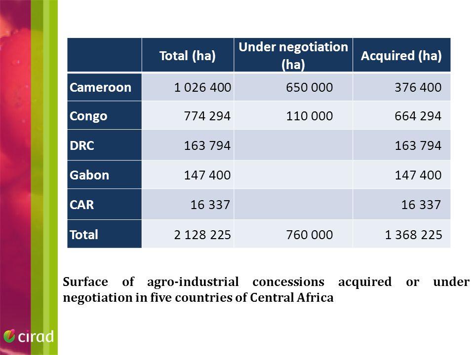 Republic of Congo ProNAR: 1 000 000 ha planted in 2021 Atama, oil palm plantation (180 000 ha / 470 000 ha) Saris, sugar cane (12 500 ha / 21 000 ha) Industrial timber plantations (73 000 ha)