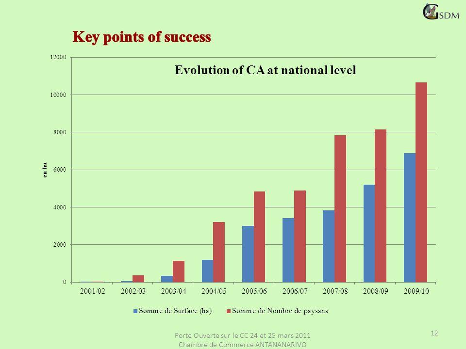 Porte Ouverte sur le CC 24 et 25 mars 2011 Chambre de Commerce ANTANANARIVO 12