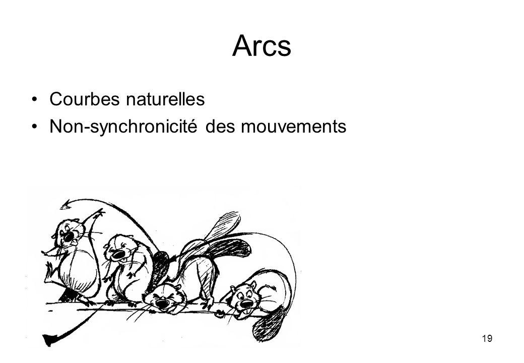 19 Arcs Courbes naturelles Non-synchronicité des mouvements
