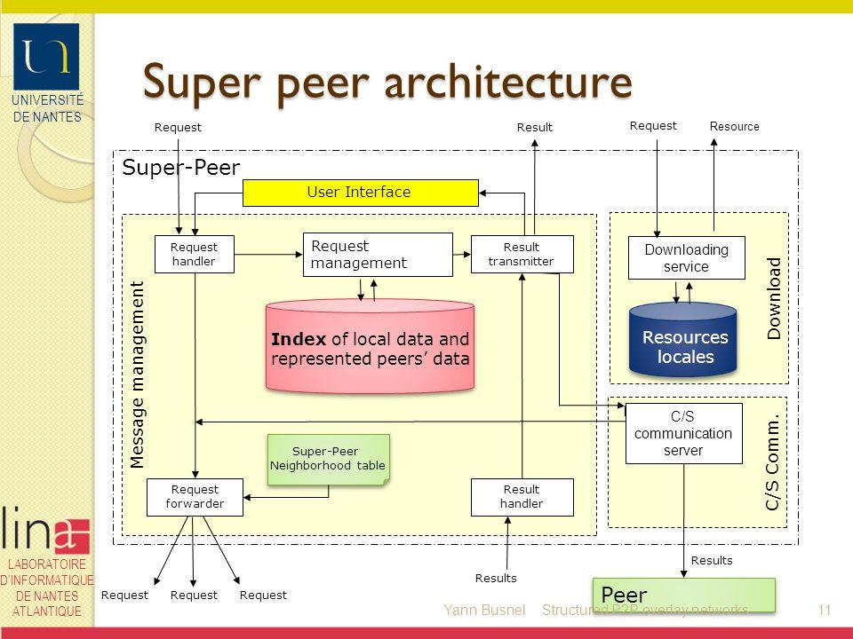 UNIVERSITÉ DE NANTES LABORATOIRE DINFORMATIQUE DE NANTES ATLANTIQUE Download Super peer architecture Message management Super-Peer User Interface Requ