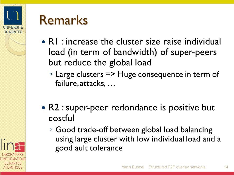 UNIVERSITÉ DE NANTES LABORATOIRE DINFORMATIQUE DE NANTES ATLANTIQUE Remarks R1 : increase the cluster size raise individual load (in term of bandwidth
