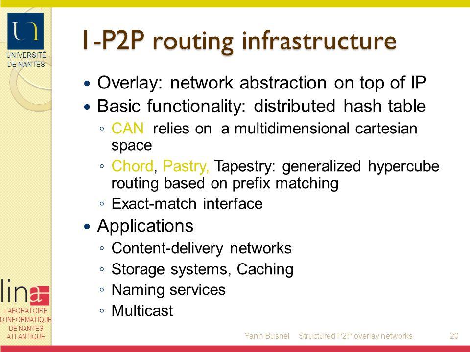 UNIVERSITÉ DE NANTES LABORATOIRE DINFORMATIQUE DE NANTES ATLANTIQUE 1-P2P routing infrastructure Overlay: network abstraction on top of IP Basic funct