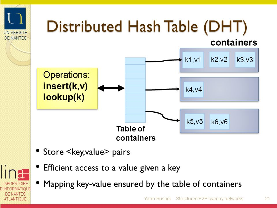 UNIVERSITÉ DE NANTES LABORATOIRE DINFORMATIQUE DE NANTES ATLANTIQUE Distributed Hash Table (DHT) Yann Busnel21 k6,v6 k1,v1 k5,v5 k2,v2 k4,v4 k3,v3 containers Operations: insert(k,v) lookup(k) Table of containers Store pairs Efficient access to a value given a key Mapping key-value ensured by the table of containers Structured P2P overlay networks