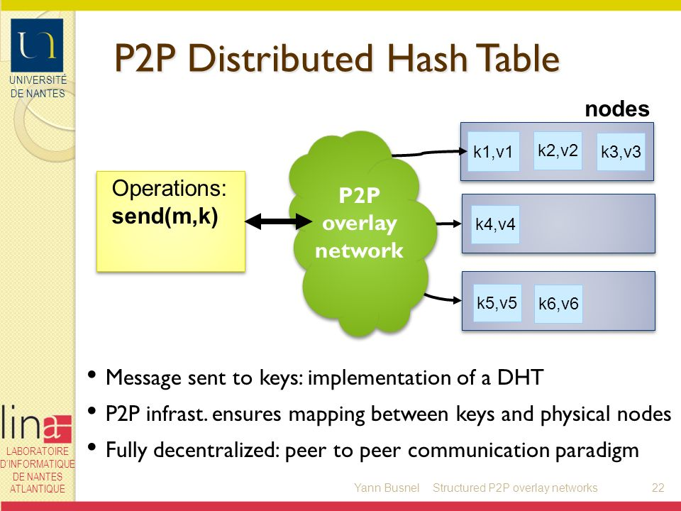 UNIVERSITÉ DE NANTES LABORATOIRE DINFORMATIQUE DE NANTES ATLANTIQUE P2P Distributed Hash Table Yann Busnel22 k6,v6 k1,v1 k5,v5 k2,v2 k4,v4 k3,v3 nodes Operations: send(m,k) P2P overlay network Message sent to keys: implementation of a DHT P2P infrast.