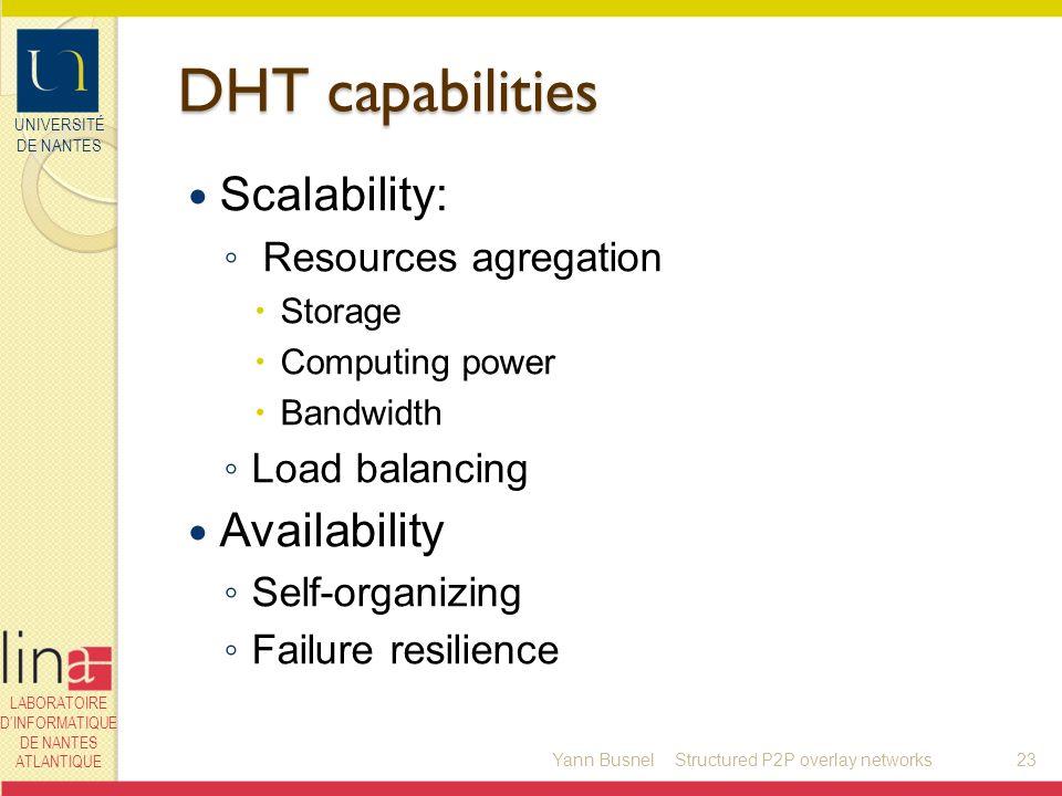 UNIVERSITÉ DE NANTES LABORATOIRE DINFORMATIQUE DE NANTES ATLANTIQUE DHT capabilities Scalability: Resources agregation Storage Computing power Bandwid