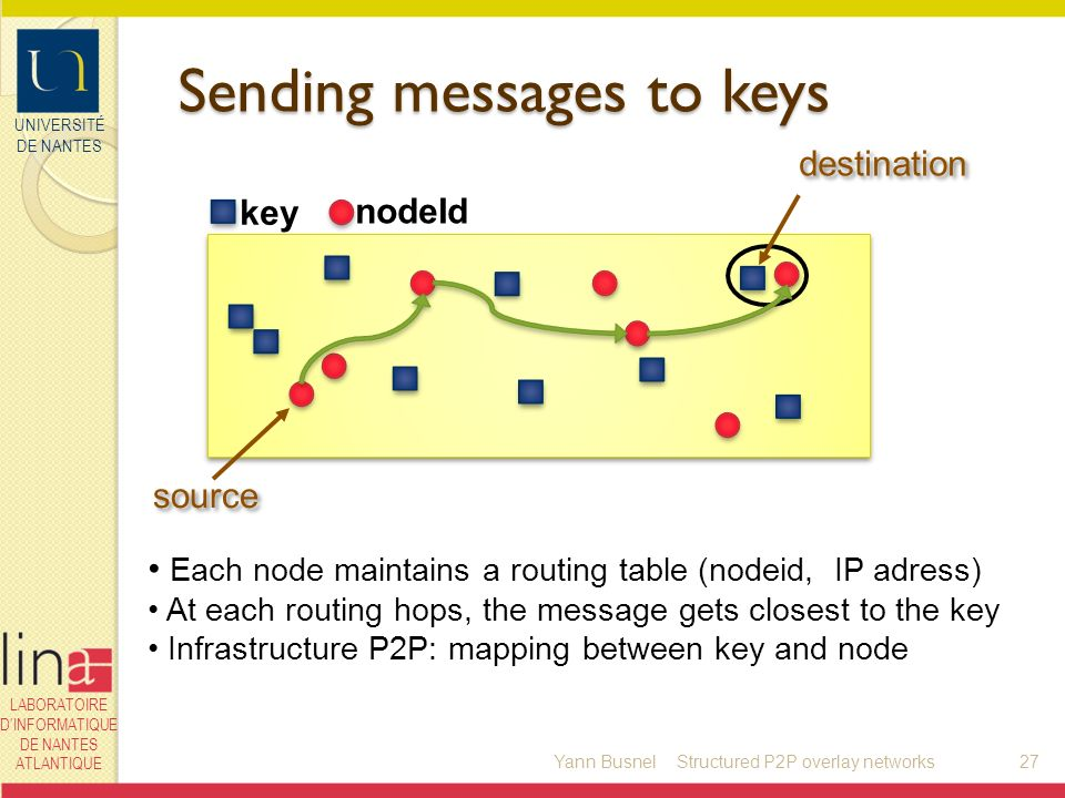 UNIVERSITÉ DE NANTES LABORATOIRE DINFORMATIQUE DE NANTES ATLANTIQUE key nodeId Sending messages to keys Yann Busnel27 source destination Each node maintains a routing table (nodeid, IP adress) At each routing hops, the message gets closest to the key Infrastructure P2P: mapping between key and node Structured P2P overlay networks