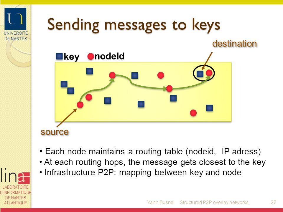 UNIVERSITÉ DE NANTES LABORATOIRE DINFORMATIQUE DE NANTES ATLANTIQUE key nodeId Sending messages to keys Yann Busnel27 source destination Each node mai