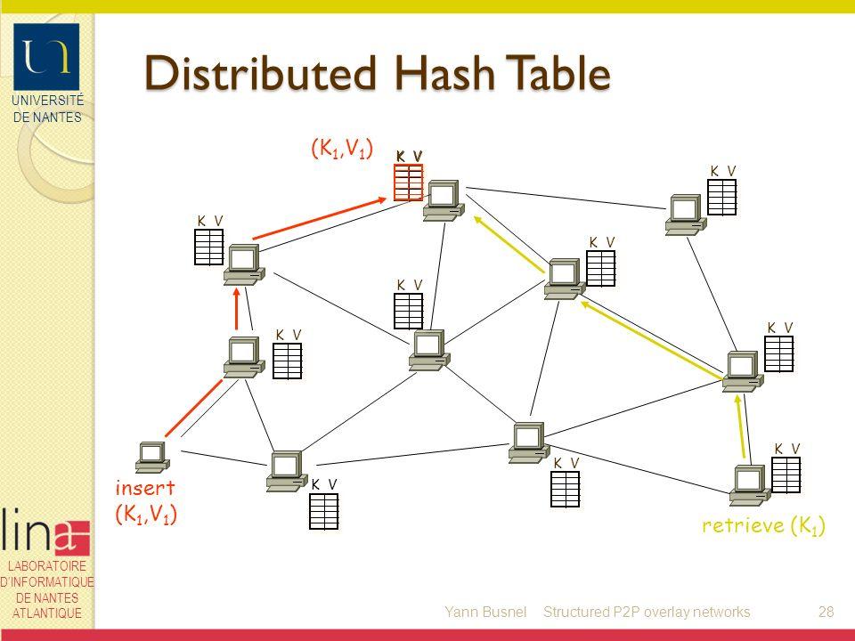 UNIVERSITÉ DE NANTES LABORATOIRE DINFORMATIQUE DE NANTES ATLANTIQUE Distributed Hash Table Yann Busnel28 K V (K 1,V 1 ) retrieve (K 1 ) insert (K 1,V