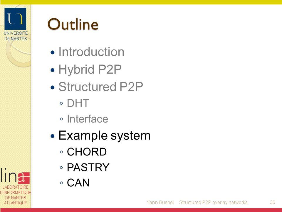UNIVERSITÉ DE NANTES LABORATOIRE DINFORMATIQUE DE NANTES ATLANTIQUE Outline Introduction Hybrid P2P Structured P2P DHT Interface Example system CHORD