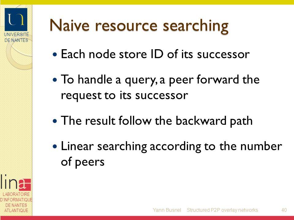 UNIVERSITÉ DE NANTES LABORATOIRE DINFORMATIQUE DE NANTES ATLANTIQUE Naive resource searching Each node store ID of its successor To handle a query, a