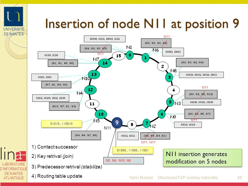 UNIVERSITÉ DE NANTES LABORATOIRE DINFORMATIQUE DE NANTES ATLANTIQUE Insertion of node N11 at position 9 Insertion of node N11 at position N11 1) Contact successor 2) Key retrival (join) 3) Predecessor retrival (stabilize) 4) Routing table update 01010, N5, N4, N10, N6 N11, N11 N11 N11 insertion generates modification on 5 nodes 01000, 11000, Yann Busnel48Structured P2P overlay networks