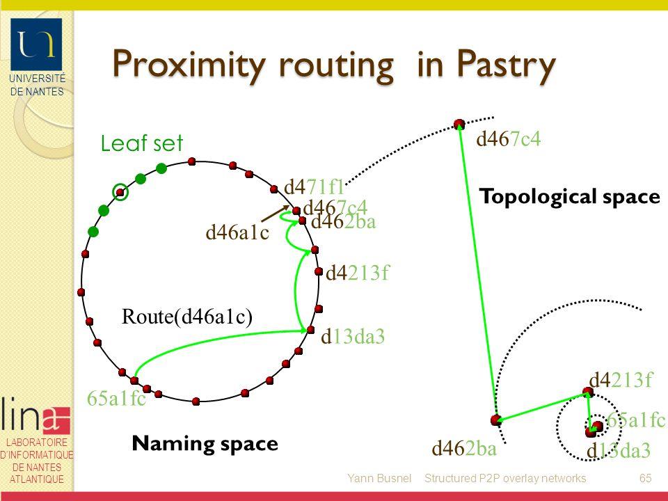 UNIVERSITÉ DE NANTES LABORATOIRE DINFORMATIQUE DE NANTES ATLANTIQUE Proximity routing in Pastry Yann Busnel65 d46a1c Route(d46a1c) d462ba d4213f d13da