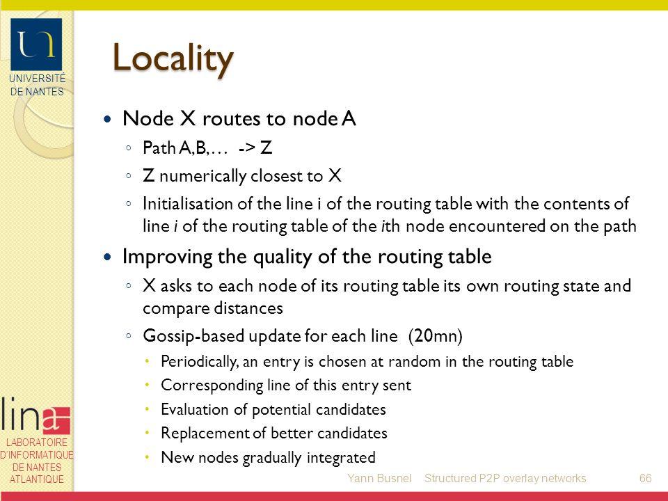 UNIVERSITÉ DE NANTES LABORATOIRE DINFORMATIQUE DE NANTES ATLANTIQUE Locality Node X routes to node A Path A,B,… -> Z Z numerically closest to X Initia