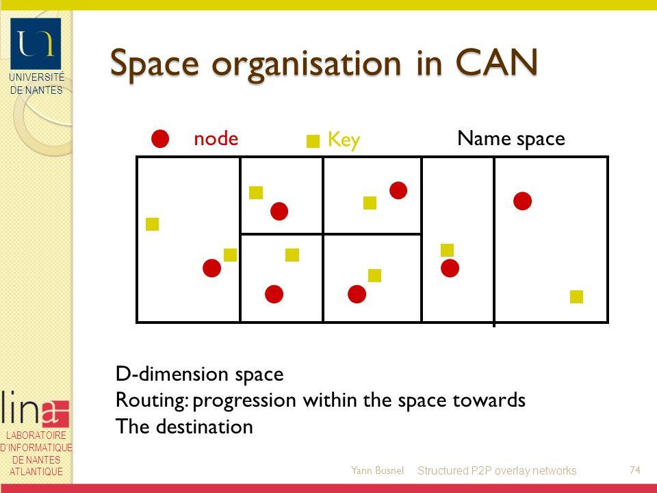 UNIVERSITÉ DE NANTES LABORATOIRE DINFORMATIQUE DE NANTES ATLANTIQUE Space organisation in CAN Yann Busnel74 node Key Name space D-dimension space Rout