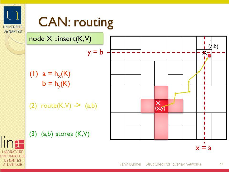UNIVERSITÉ DE NANTES LABORATOIRE DINFORMATIQUE DE NANTES ATLANTIQUE CAN: routing Yann Busnel77 (a,b) (x,y) (1) a = h x (K) b = h y (K) y = b node X ::insert(K,V) x = a (2) route(K,V) -> (a,b) (3) (a,b) stores (K,V) Structured P2P overlay networks