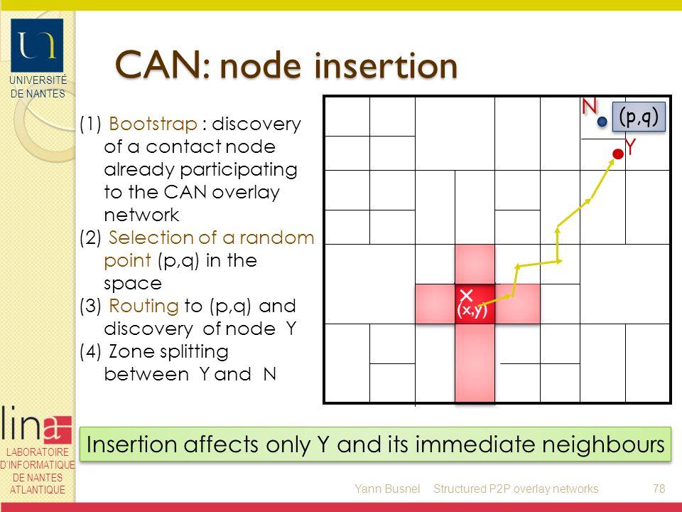 UNIVERSITÉ DE NANTES LABORATOIRE DINFORMATIQUE DE NANTES ATLANTIQUE (x,y) CAN: node insertion Yann Busnel78 (1) Bootstrap : discovery of a contact nod