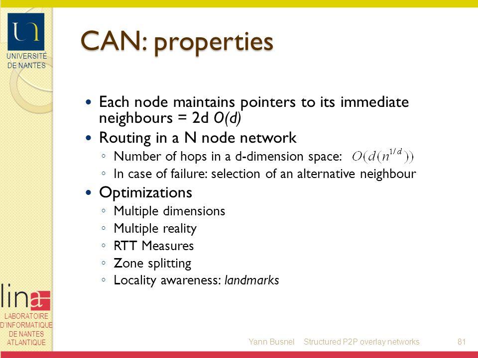 UNIVERSITÉ DE NANTES LABORATOIRE DINFORMATIQUE DE NANTES ATLANTIQUE CAN: properties Yann Busnel81 Each node maintains pointers to its immediate neighb
