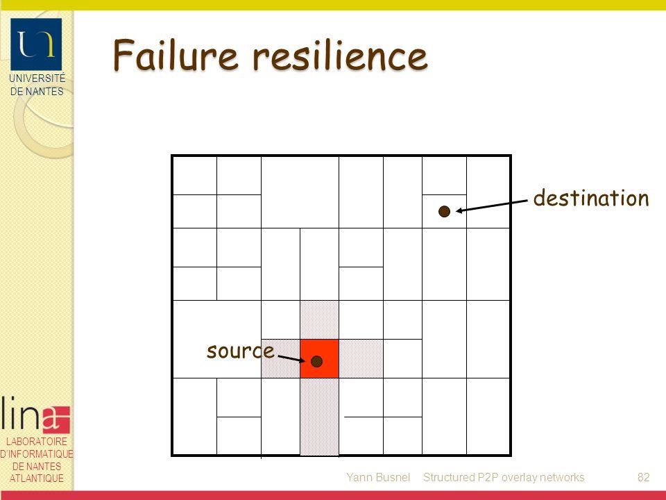 UNIVERSITÉ DE NANTES LABORATOIRE DINFORMATIQUE DE NANTES ATLANTIQUE Failure resilience Yann Busnel82 destination source Structured P2P overlay network
