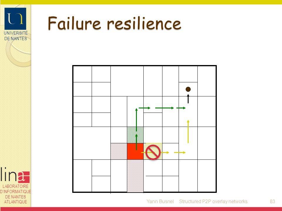 UNIVERSITÉ DE NANTES LABORATOIRE DINFORMATIQUE DE NANTES ATLANTIQUE Failure resilience Yann Busnel83Structured P2P overlay networks
