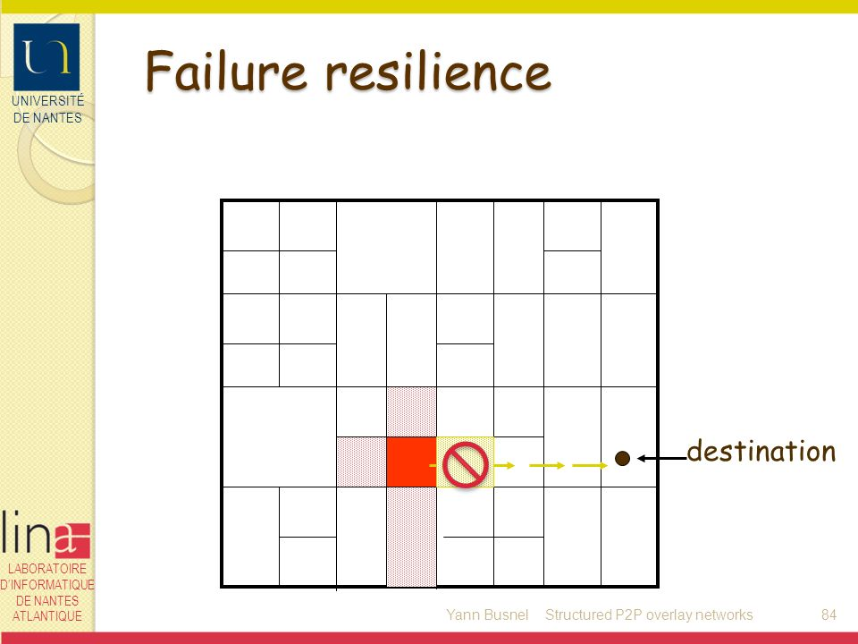 UNIVERSITÉ DE NANTES LABORATOIRE DINFORMATIQUE DE NANTES ATLANTIQUE Failure resilience Yann Busnel84 destination Structured P2P overlay networks