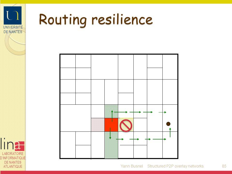 UNIVERSITÉ DE NANTES LABORATOIRE DINFORMATIQUE DE NANTES ATLANTIQUE Routing resilience Yann Busnel85Structured P2P overlay networks