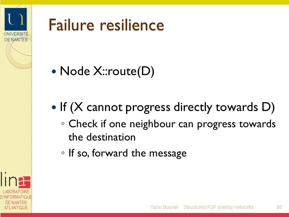 UNIVERSITÉ DE NANTES LABORATOIRE DINFORMATIQUE DE NANTES ATLANTIQUE Failure resilience Node X::route(D) If (X cannot progress directly towards D) Chec