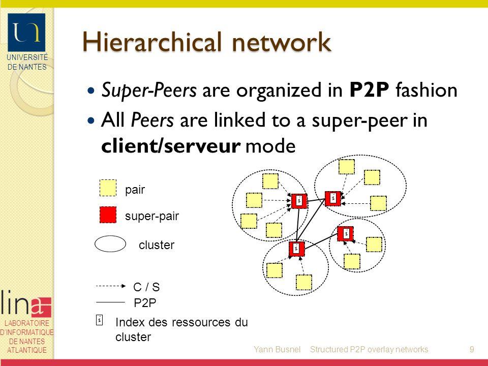 UNIVERSITÉ DE NANTES LABORATOIRE DINFORMATIQUE DE NANTES ATLANTIQUE Hierarchical network Super-Peers are organized in P2P fashion All Peers are linked