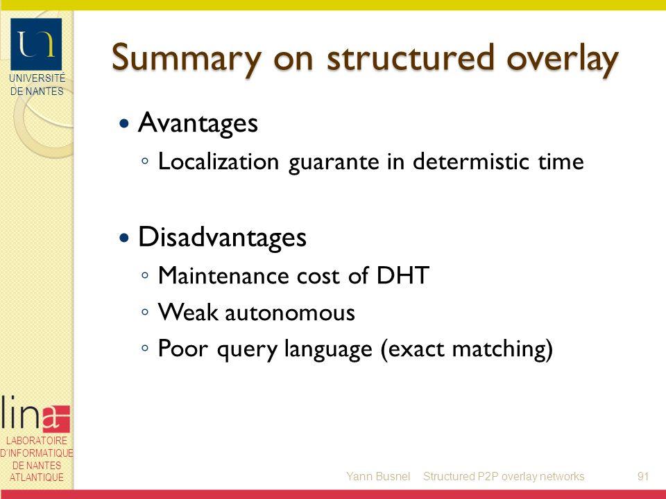 UNIVERSITÉ DE NANTES LABORATOIRE DINFORMATIQUE DE NANTES ATLANTIQUE Summary on structured overlay Avantages Localization guarante in determistic time