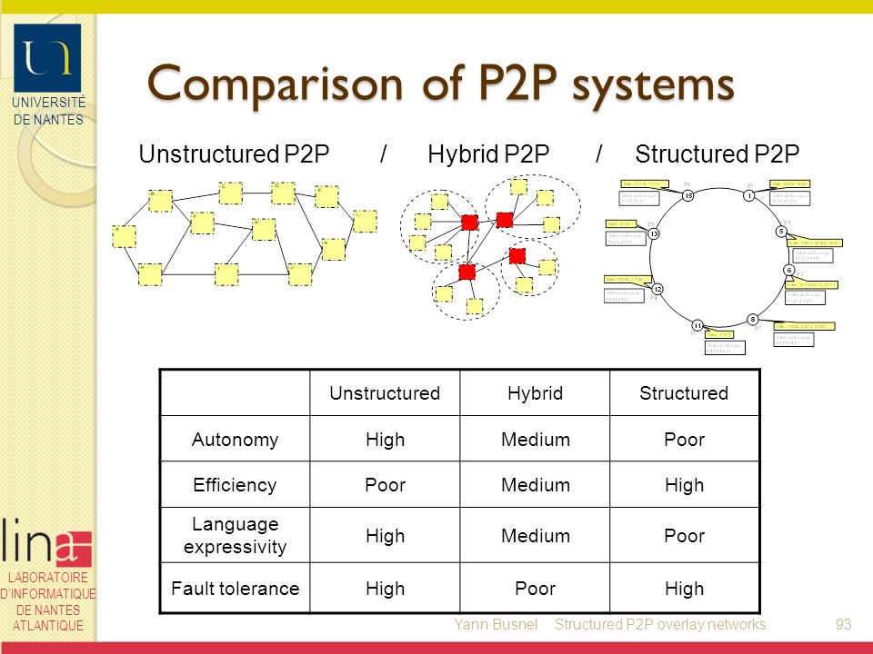 UNIVERSITÉ DE NANTES LABORATOIRE DINFORMATIQUE DE NANTES ATLANTIQUE Comparison of P2P systems UnstructuredHybridStructured AutonomyHighMediumPoor EfficiencyPoorMediumHigh Language expressivity HighMediumPoor Fault toleranceHighPoorHigh Unstructured P2P/ Hybrid P2P / Structured P2P Yann Busnel93Structured P2P overlay networks