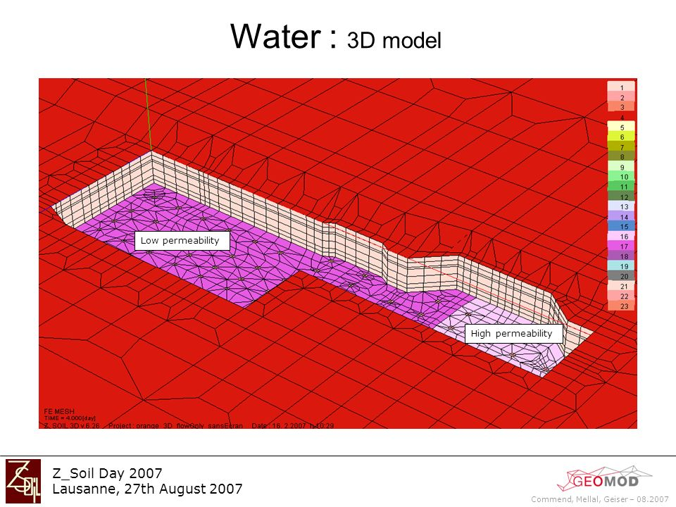 Commend, Mellal, Geiser – 08.2007 Z_Soil Day 2007 Lausanne, 27th August 2007 Water : 3D model Low permeability High permeability