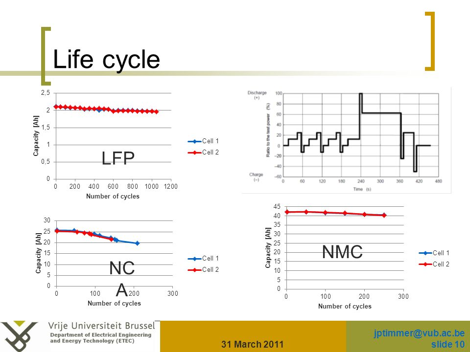 Life cycle 31 March 2011 slide 10 LFP NC A NMC