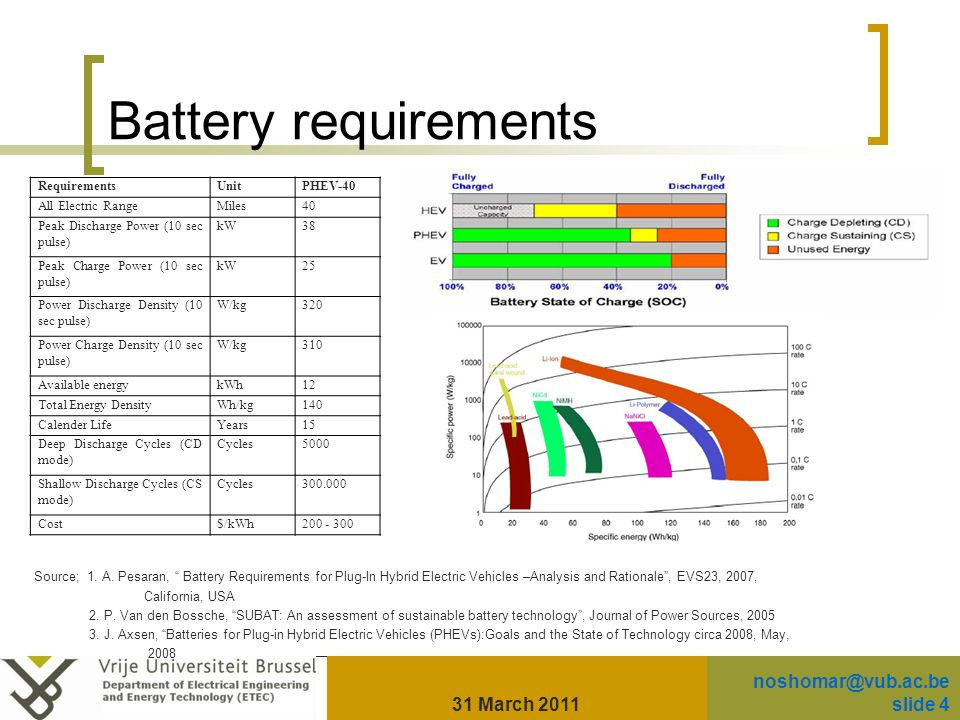 Battery requirements Source; 1. A.