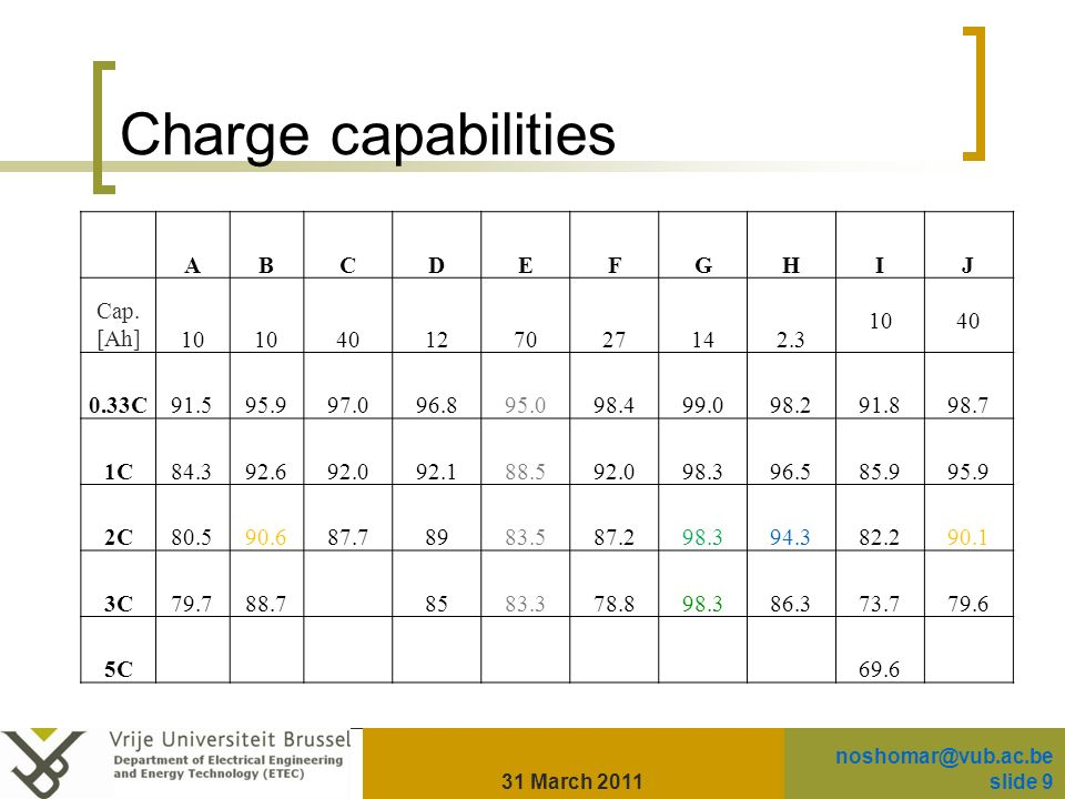 Charge capabilities ABCDEFGHIJ Cap.